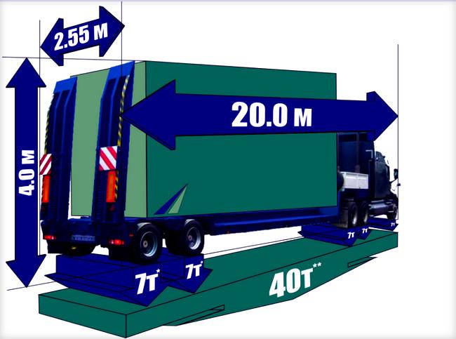 Габариты грузового автомобиля разрешение на перевозку крупногабаритного груза Как получить разрешение на перевозку крупногабаритного груза gabarity gruzovogo avtomobilya